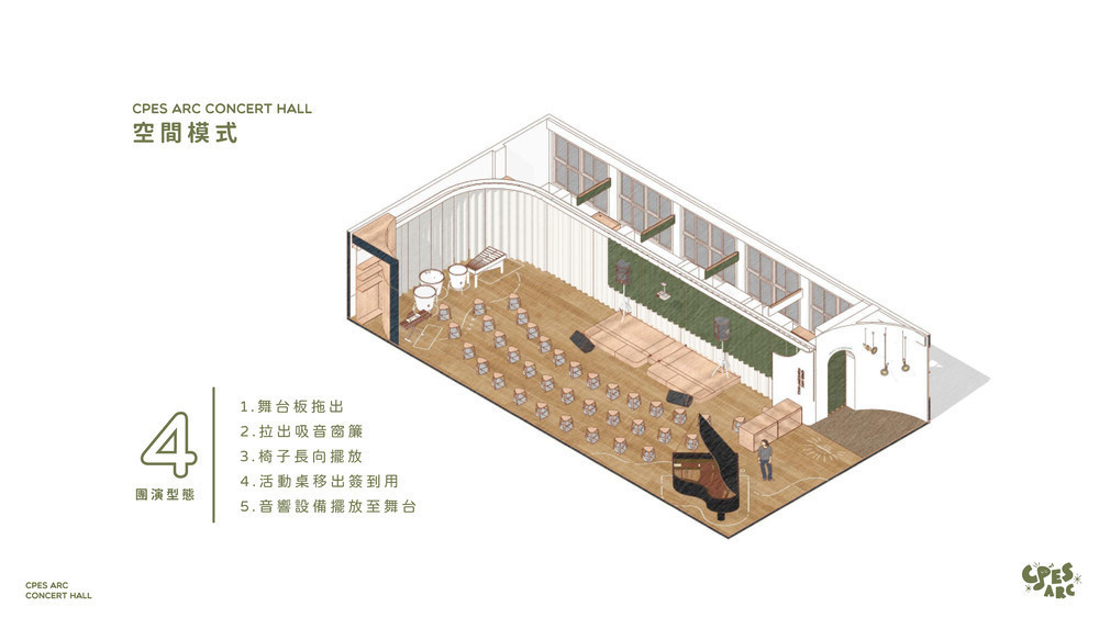 不同使用型態的空間樣式四